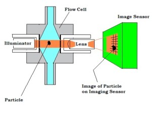 Vision Based Particle Counter